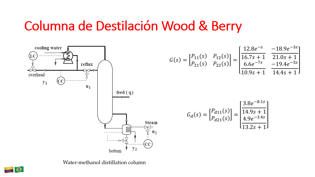 Wood and Berry Toolbox MPC Matlab