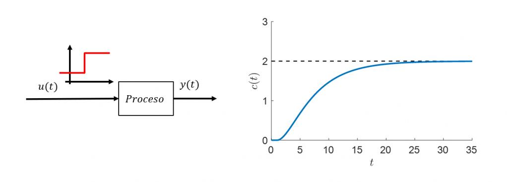 Ziegler Nichols Metodo 1
