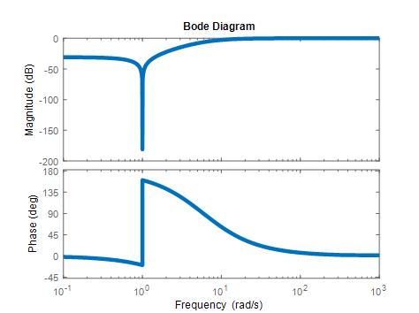 Diagrama de Bode del Seno