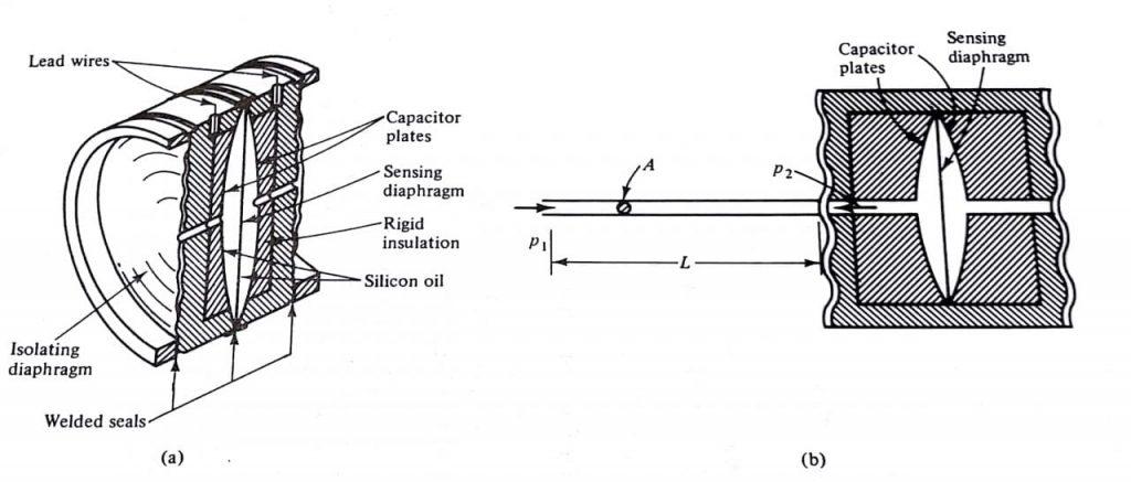 Medidores de Presión Capilar