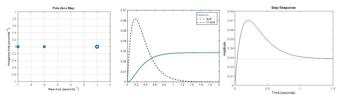 El cero de una función de transferencia