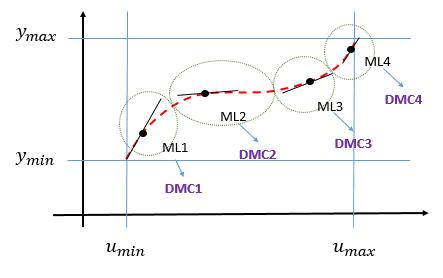 Combinacion Lineal NMPC