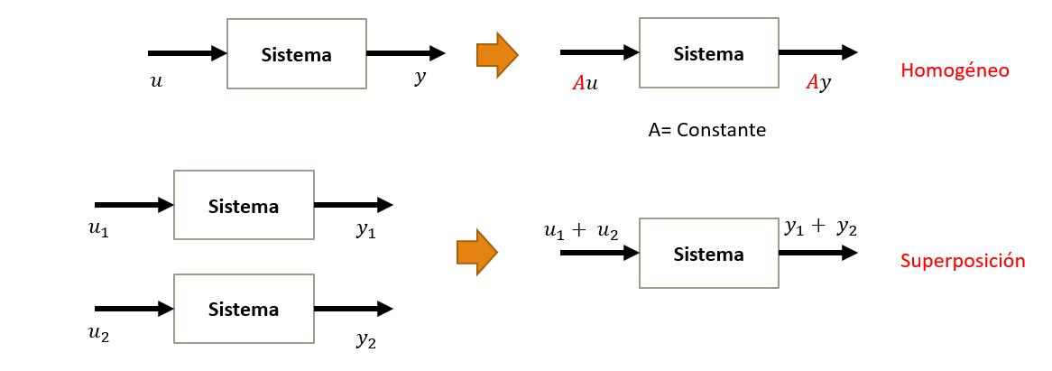 Sistemas Lineales y Sistema No lineal