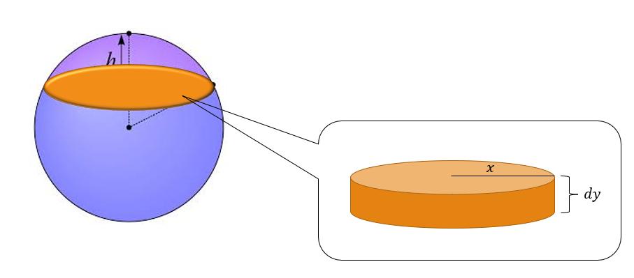 modelado casquete esférico