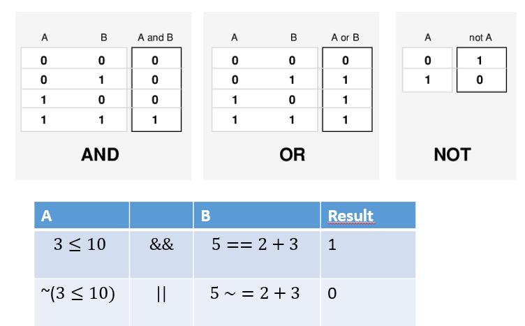 operaciones logicas matlab