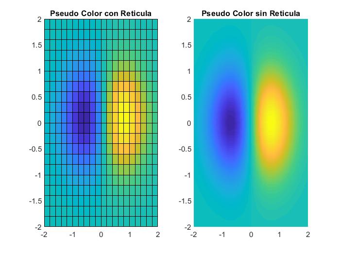 pseudocolor matlab