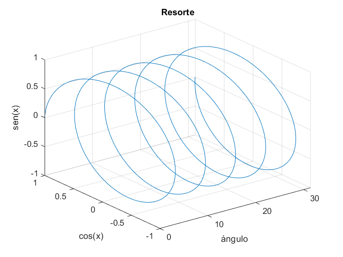 Graficas Lineales Tridimensionales MATLAB